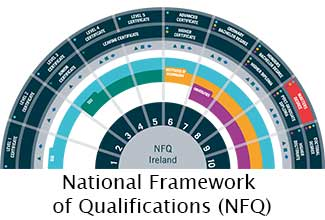 The National Framework Qualifications